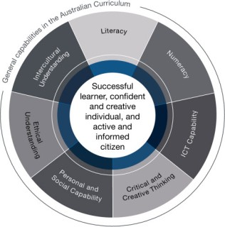 figure-general-capabilities-in-the-australian-curriculum-overview